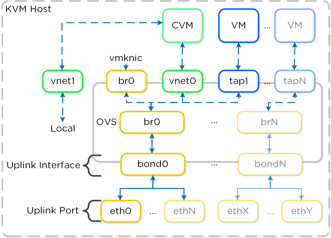 Open vSwitch Network Overview