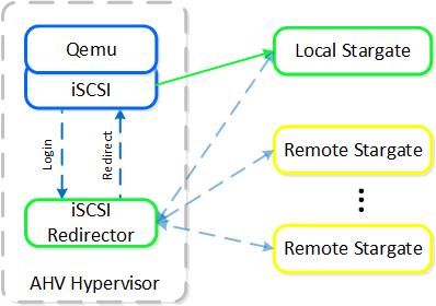 iSCSI Multi-pathing - Normal State