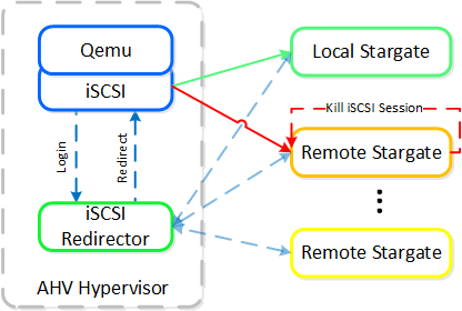 iSCSI Multi-pathing - Local CVM Back Up