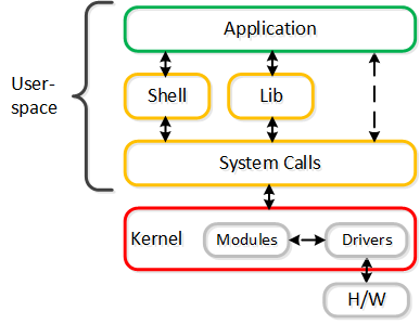 User and Kernel Space Interaction