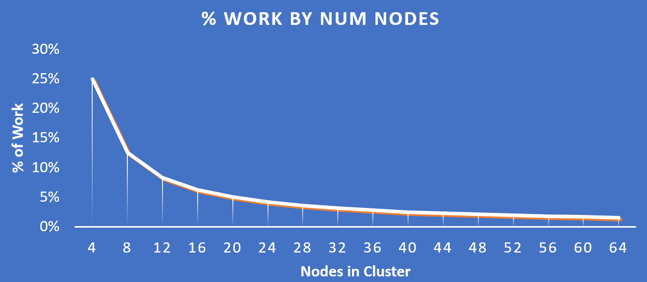 Work Distribution - Cluster Scale